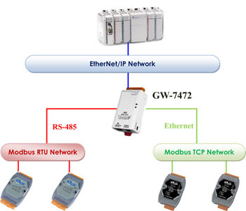 gw-7472 EtherNet/IP to Modbus RTU / Modbus TCP Gateway application