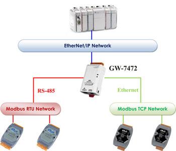 Ethernet/IP converter diagram