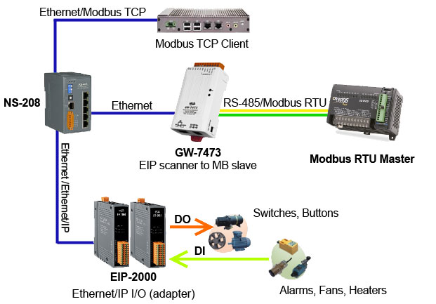 Ethernet/IP to Modbus Gateway Application Diagram