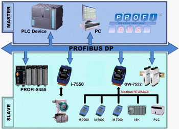 siemens profibus wiring diagram wiring diagrams siemens profibus connector wiring diagram profibus wiring diagram nilza features features gw 7552 profibus to modbus rtu gateway