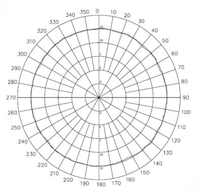 H-Plane Patterns
