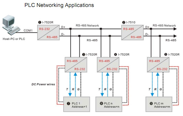 I-7520 PLC Networking