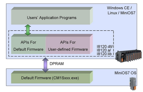 Default Firmware Architecture