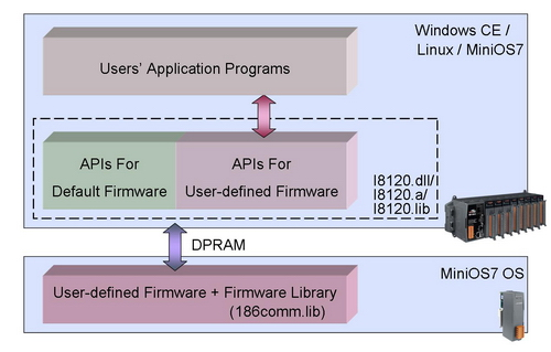 User Defined Firmware Architecture