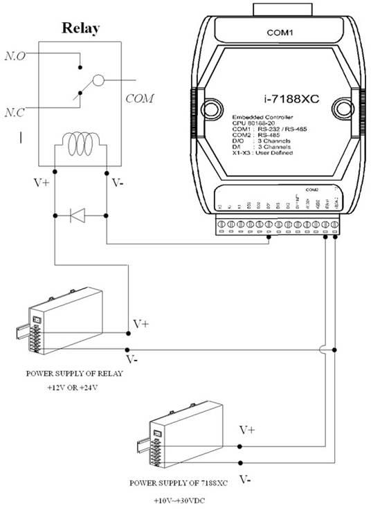 I 7188 Controller