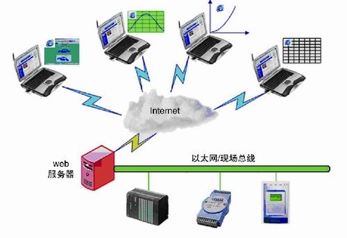 Webserver solution