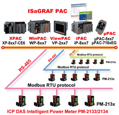 iP-8447 | ISaGRAF Programmable Automation Controller with 4