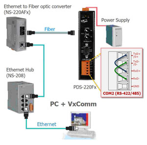 Serial to fiber gateway application