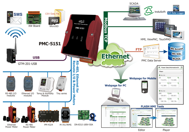 smart power monitoring and management system