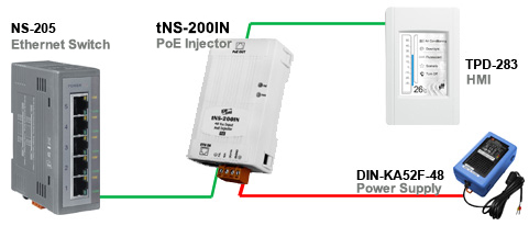 Application Image tNS-200IN PoE Injector