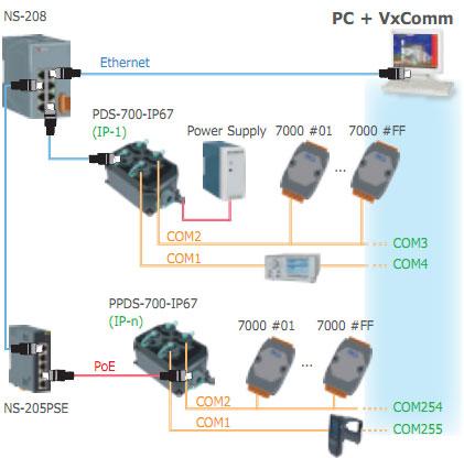 PPDS742-IP67