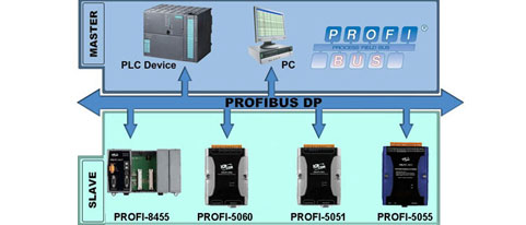 PROFIBUS Remote I/O Diagram