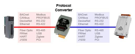 Protocol Converters