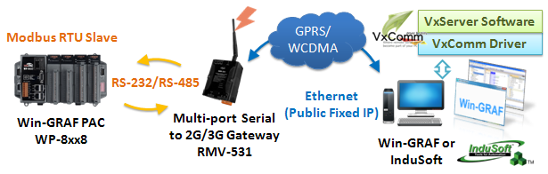 2G 3G wireless application