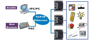 Web Based Ethernet