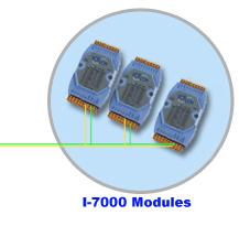 I-7000s
