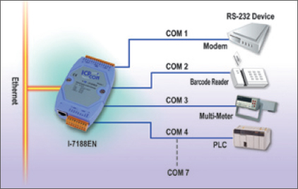 Serial to Ethernet Converters