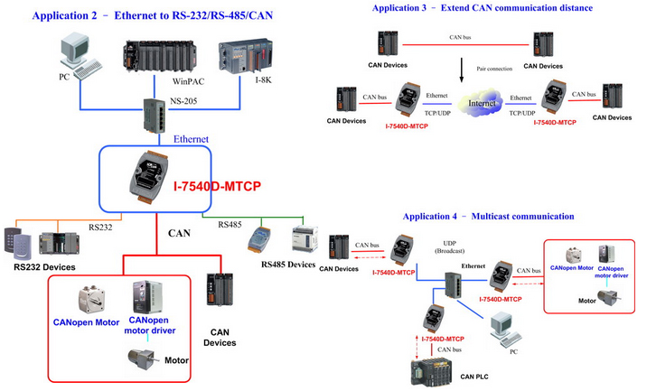 Modbus TCP / RTU to CAN
