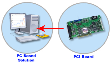 PCI Boards