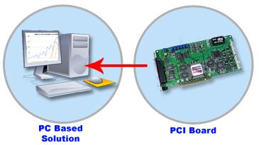 PCI Boards