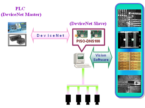 DeviceNet Application