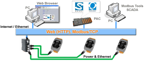 Power over Ethernet application