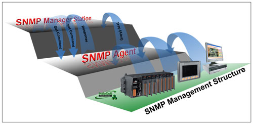 SNMP manager station