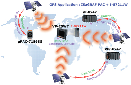 gps application with touch screen