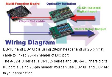 DB16P      16    Channel OptoIsolated Digital Input Board