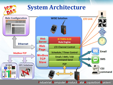 WISE 4000 System Architecture
