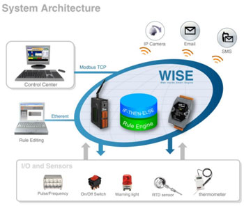 wise system architecture