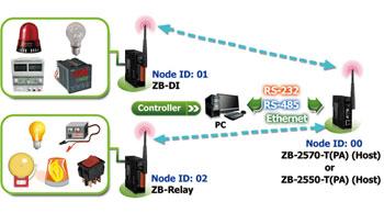 ZB-2060-t-application