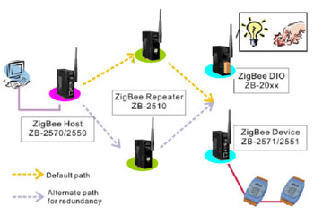 Zb 2510p zigbee repeater long range communication distance up to zigbee diagram ccuart Images