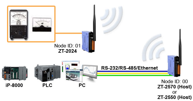 zt-2024 zigbee controller application