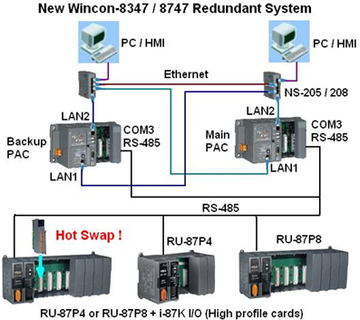 redundant plc a seminar report Download cse technical seminar topic on raid technologyraid called as the redundant array of inexpensive disks else also called as the redundant array of independent.